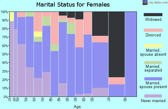 Zip code 75704 marital status for females