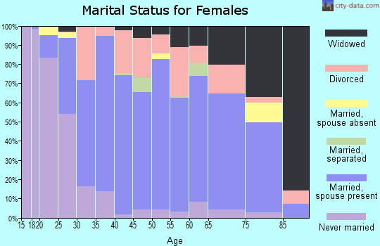 Zip code 75707 marital status for females