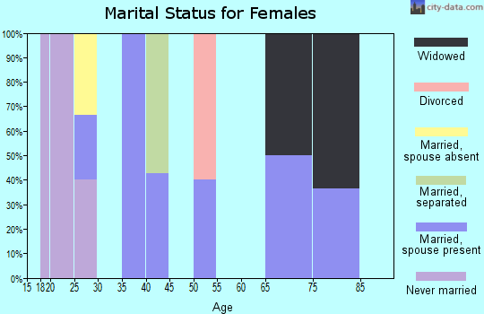 Zip code 75764 marital status for females