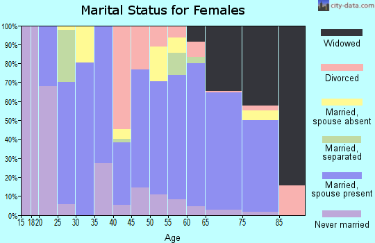 Zip code 75770 marital status for females