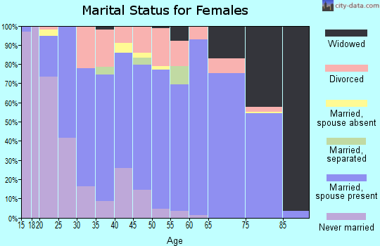 Zip code 75771 marital status for females