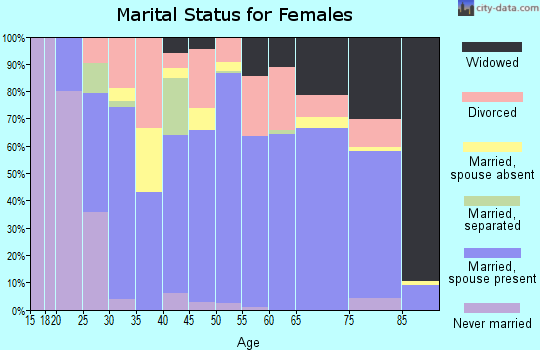 Zip code 75773 marital status for females