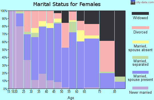 Zip code 75785 marital status for females