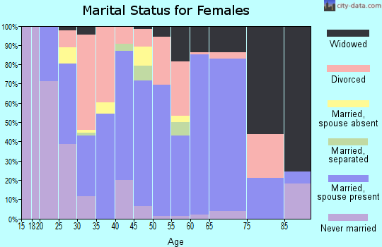 Zip code 75789 marital status for females