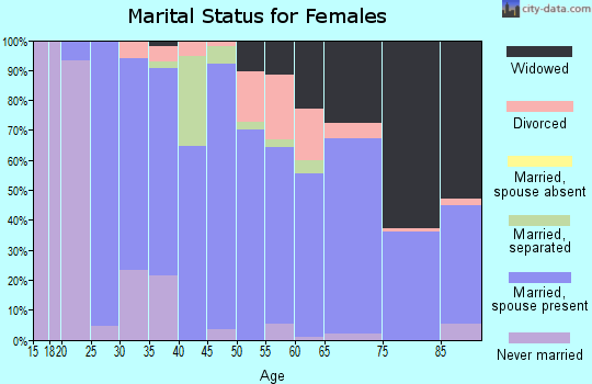 Zip code 75844 marital status for females