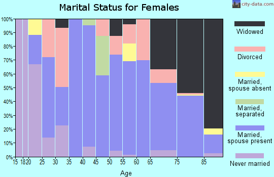 Zip code 75860 marital status for females