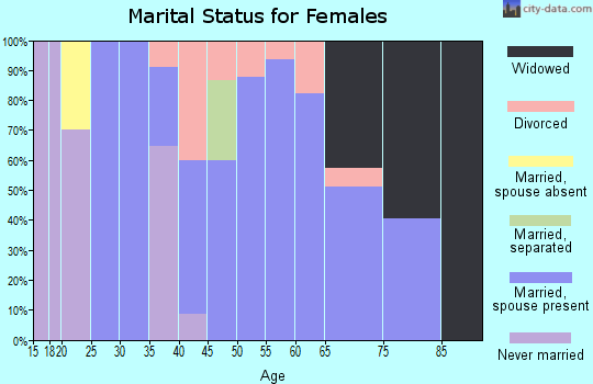 Zip code 75926 marital status for females