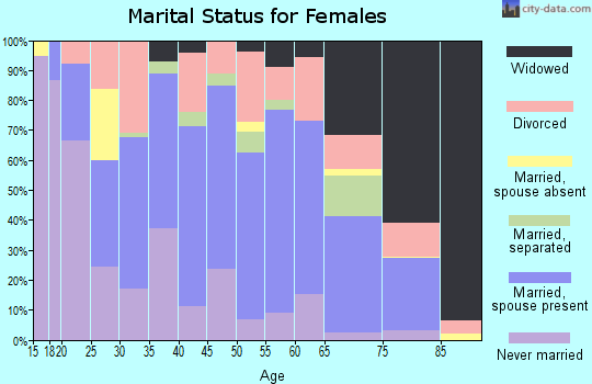 Zip code 75935 marital status for females