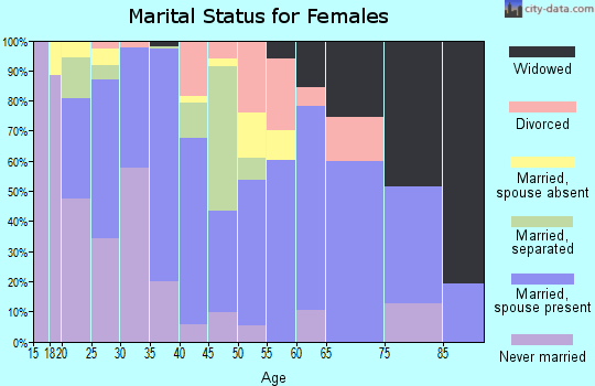 Zip code 75941 marital status for females