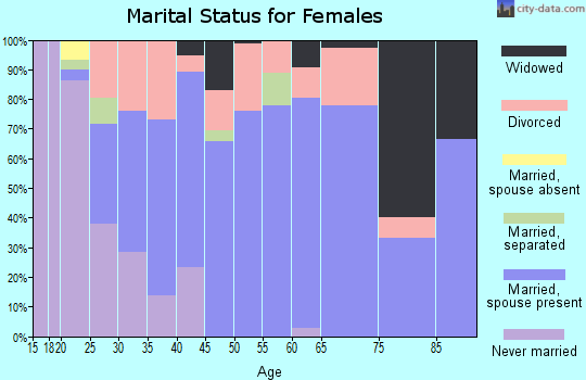 Zip code 75954 marital status for females