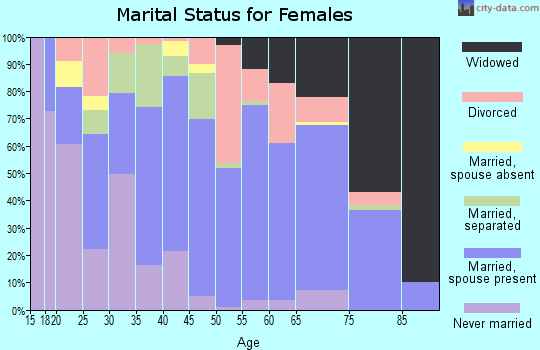 Zip code 75956 marital status for females