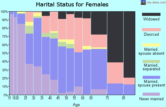Zip code 75961 marital status for females