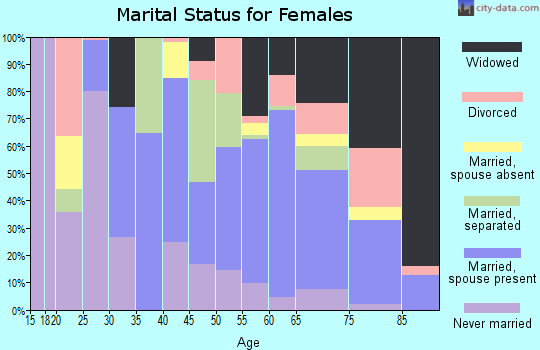 Zip code 75972 marital status for females