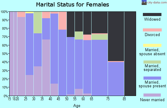 Zip code 75973 marital status for females