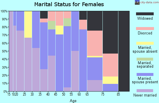 Zip code 75974 marital status for females