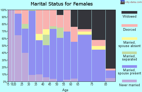 Zip code 75979 marital status for females