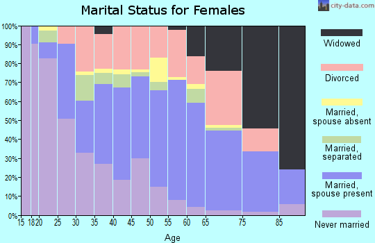 Zip code 76015 marital status for females