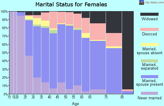 Zip code 76016 marital status for females