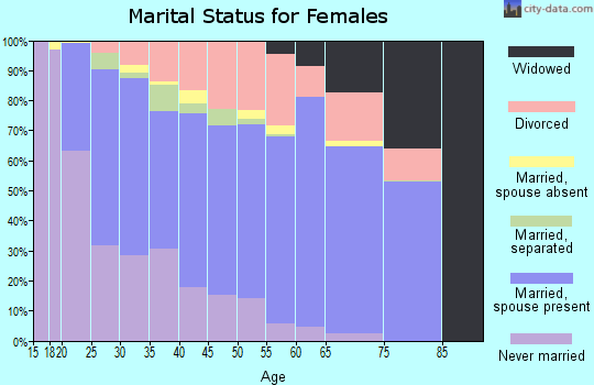 Zip code 76017 marital status for females