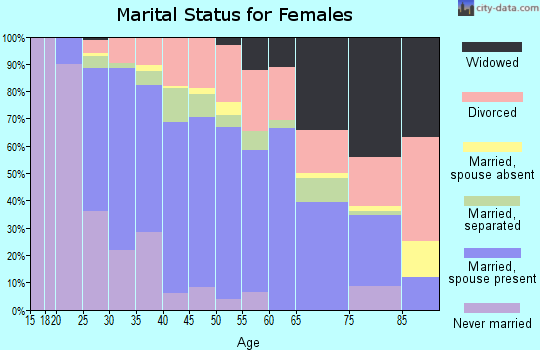 Zip code 76018 marital status for females