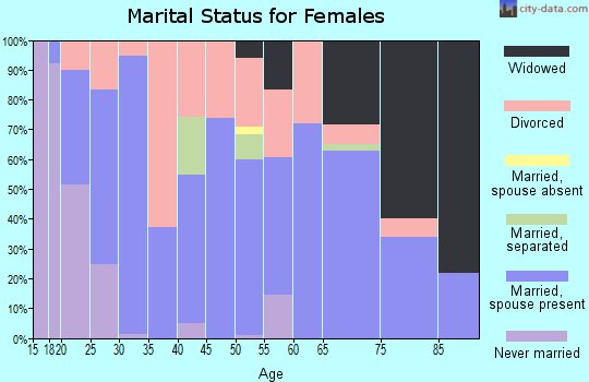 Zip code 76023 marital status for females