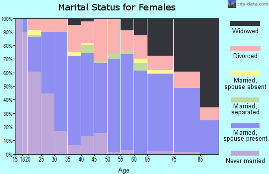 Zip code 76036 marital status for females