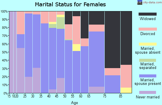 Zip code 76043 marital status for females