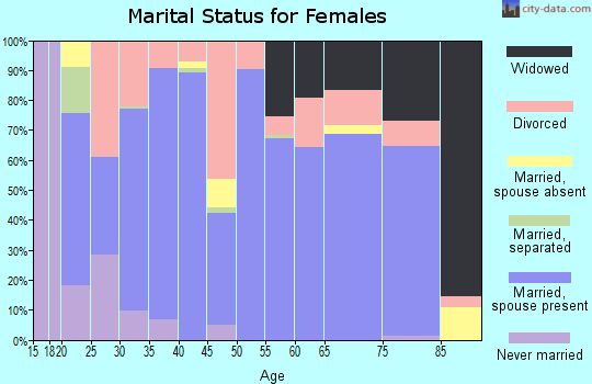 Zip code 76050 marital status for females