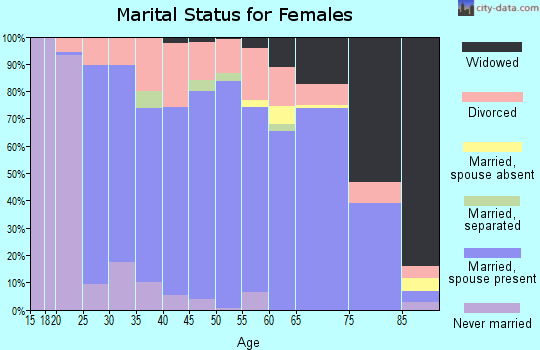 Zip code 76054 marital status for females