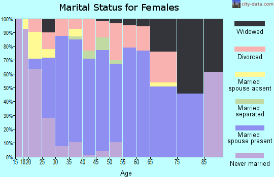 Zip code 76058 marital status for females