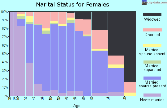 Zip code 76063 marital status for females