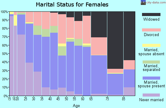 Zip code 76067 marital status for females