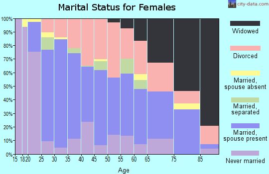 Zip code 76086 marital status for females