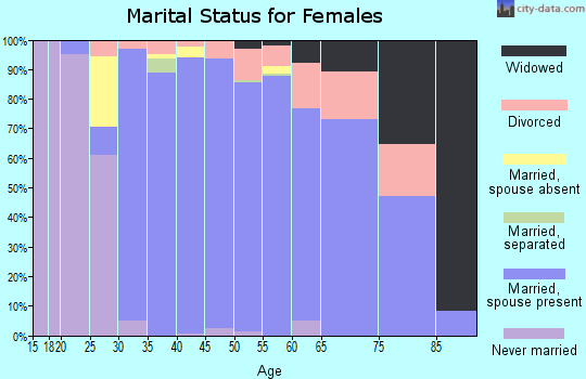 Zip code 76092 marital status for females