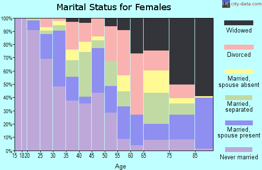 Zip code 76102 marital status for females