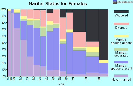 Zip code 76106 marital status for females