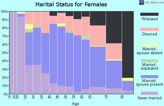 Zip code 76109 marital status for females