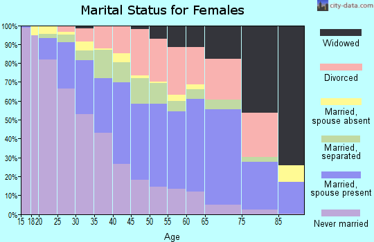 Zip code 76112 marital status for females