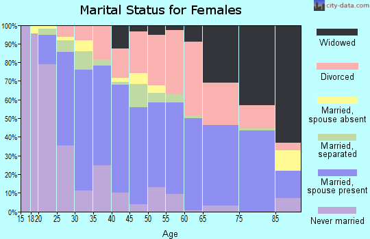 Zip code 76114 marital status for females