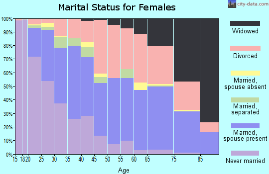 Zip code 76116 marital status for females