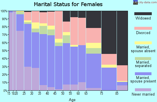 Zip code 76117 marital status for females