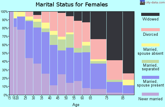 Zip code 76119 marital status for females