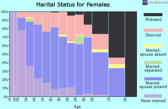 Zip code 76148 marital status for females