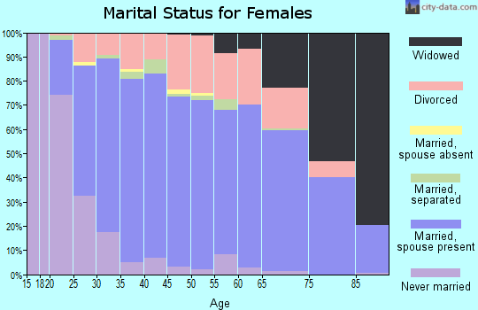 Zip code 76179 marital status for females