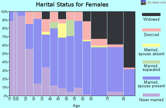 Zip code 76207 marital status for females