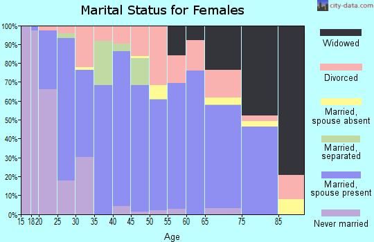 Zip code 76234 marital status for females