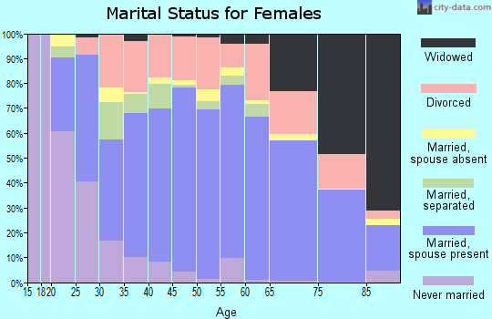 Zip code 76240 marital status for females
