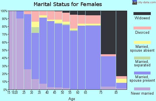 Zip code 76248 marital status for females