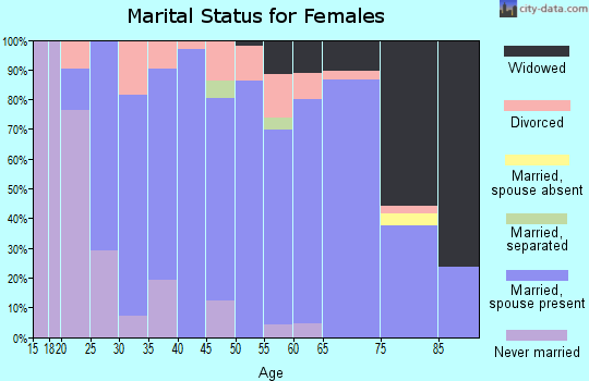 Zip code 76252 marital status for females