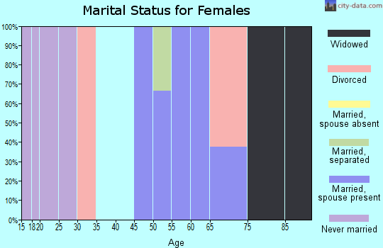 Zip code 76253 marital status for females